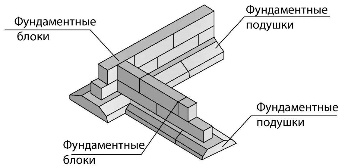 Как залить ленточный фундамент своими руками - инструкция с видео