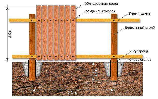 конструкция деревянного забора
