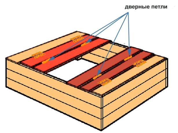 Сборка деталей крышки