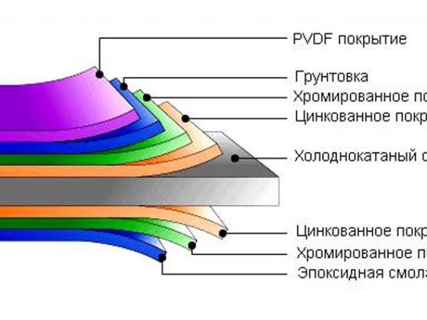Пролист с PVDF-покрытием