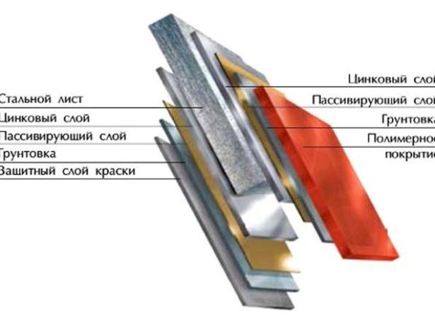 Структура металлопрофиля