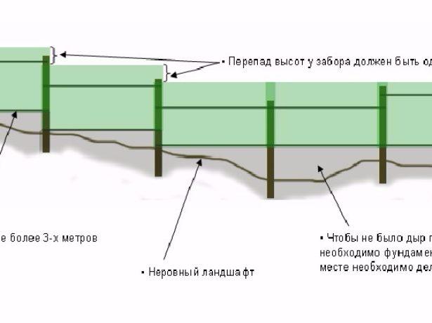 Установка опор в грунт на участке с уклоном