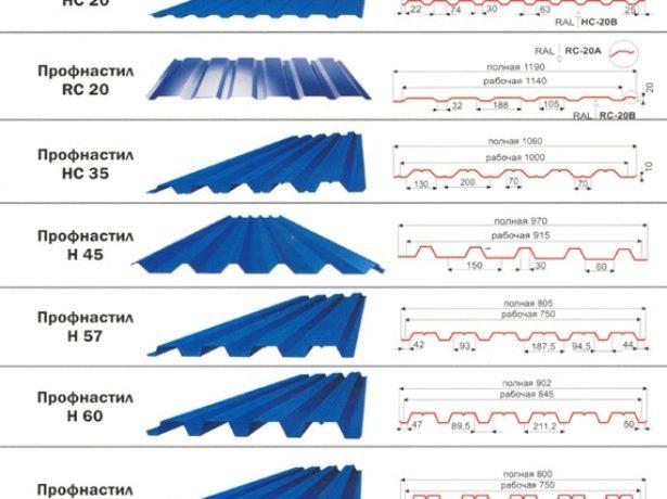 Виды и параметры металлопрофиля