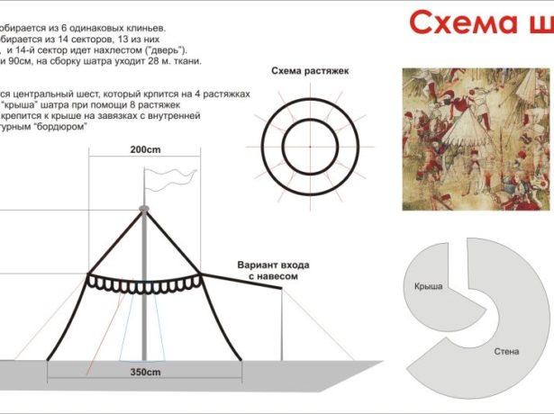 Схема шатра