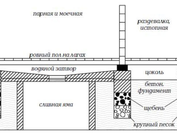 Схема проливного пола со сливом