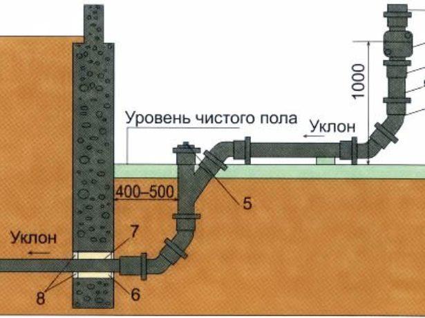 Схема устройства канализации в моечной