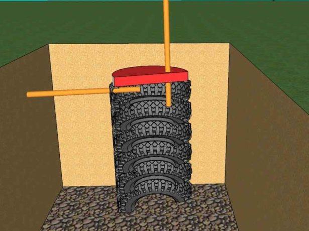 Сливная яма в разрезе с крышкой