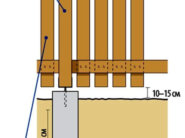 Схема установки столбчатого основания для забора из горбыля