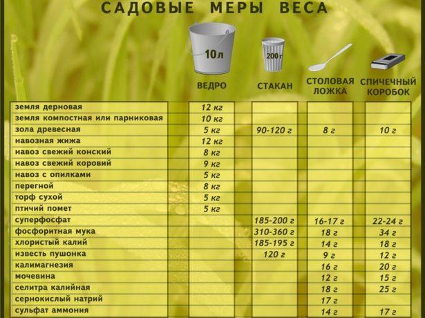 Садовая таблица мер