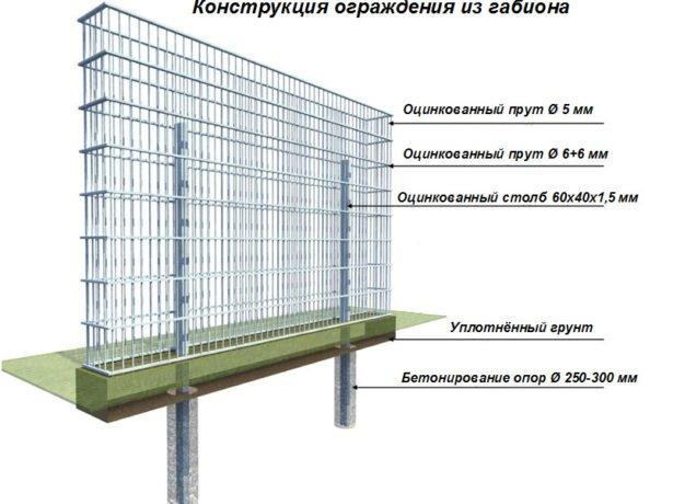 Схема конструкции ограды