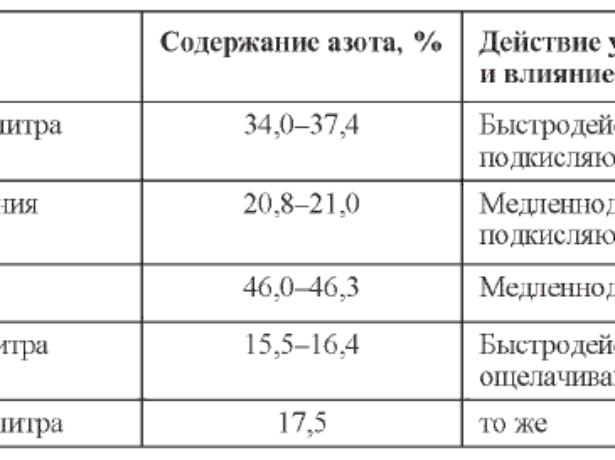 Таблица содержания азота