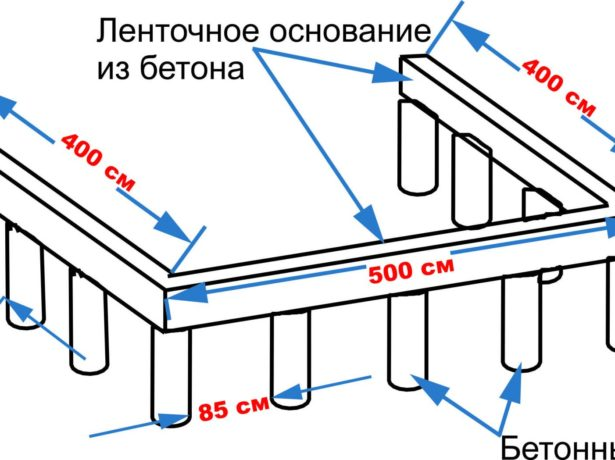 Ленточное основание на бетонных столбах