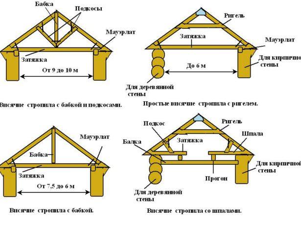 Схема двускатной крыши бани