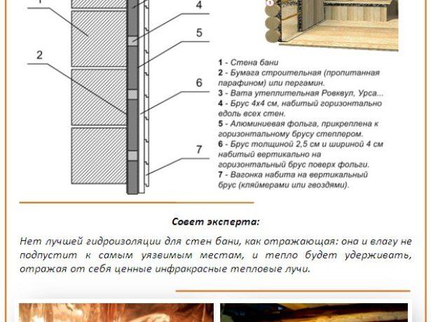 Схема теплоизоляции стен в бане