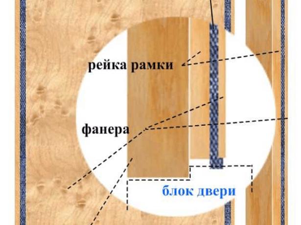 Конструкция тепловой рамки