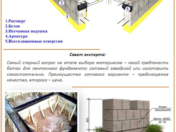 Схема ленточного фундамента бани