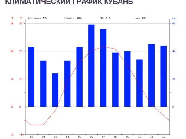 Климатический график Кубани