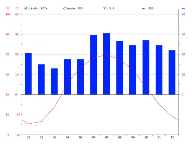 Климатический график Урала