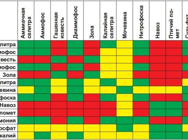 Схема совместимости удобрений