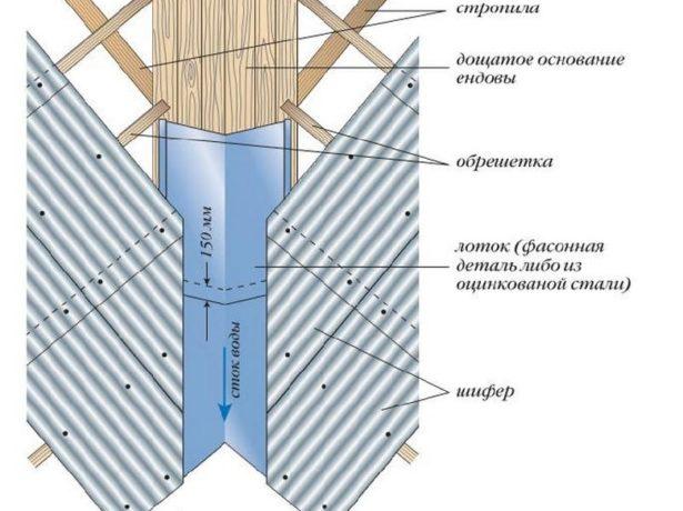 Устройство ендовы на шиферной крыше