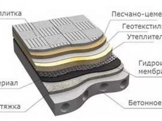 Схема укладки слоёв