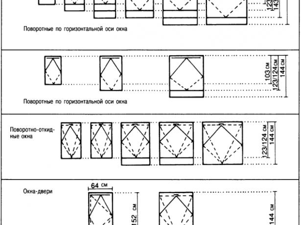 Размерный ряд для мансардного окна