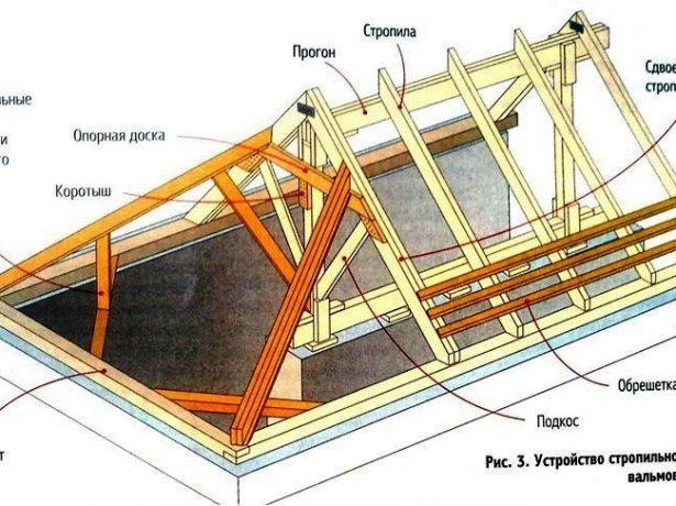 Стропильная система несимметричной четырёхскатной крыши