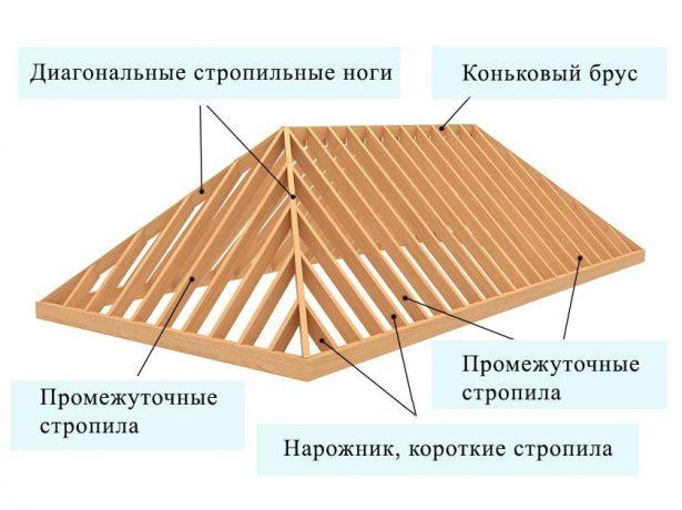 Схема стропил классической четырёхскатной крыши