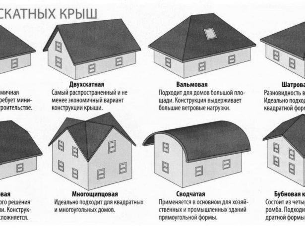 Разновидности скатных крыш