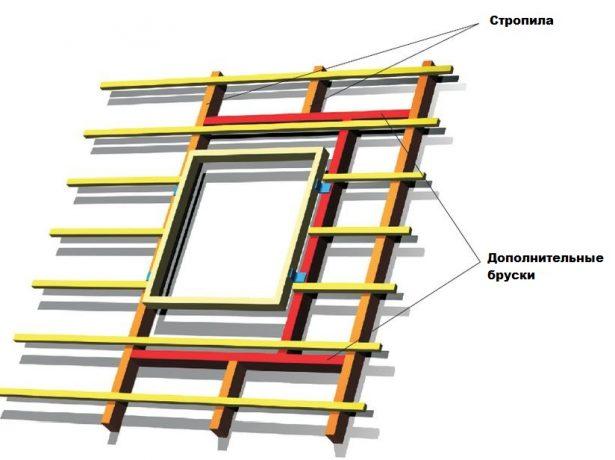 Монтаж мансардного окна на стропила