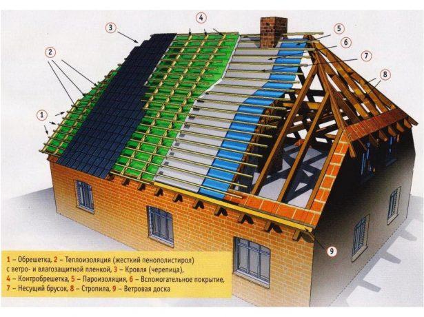 Послойное строение правильно утеплённой полувальмовой мансардной крыши