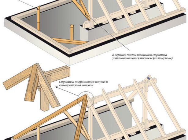 Дополнительные элементы стропильной системы трёхскатной крыши