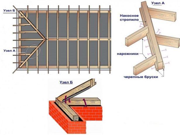 Диагональные стропила в стропильной системе