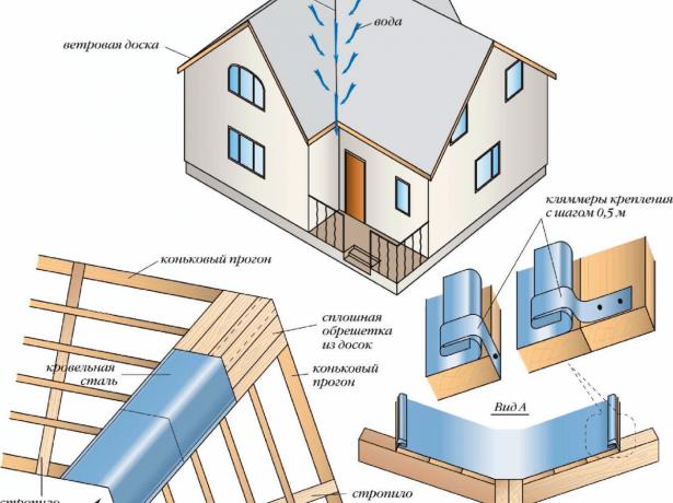 Внешний вид и конструкционные особенности Т-образной крыши