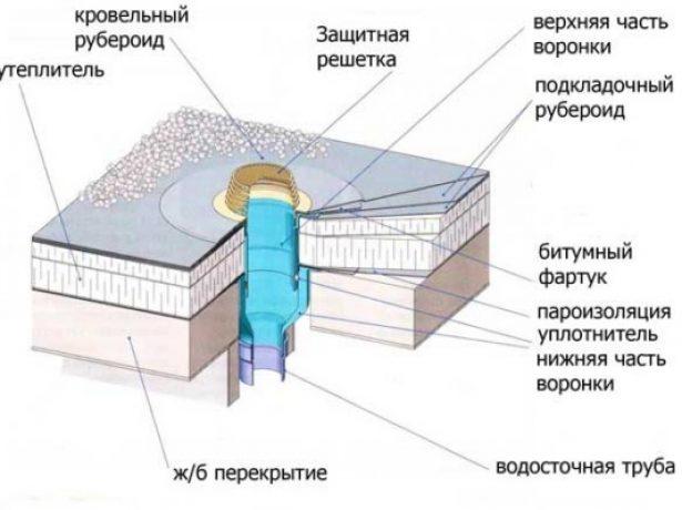 Устройство внутренней водоотводящей воронки