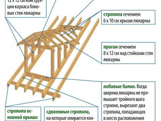Схема стропильной системы с «кукушкой»