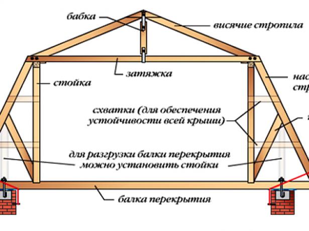 Элементы стропильной системы ломаной крыши