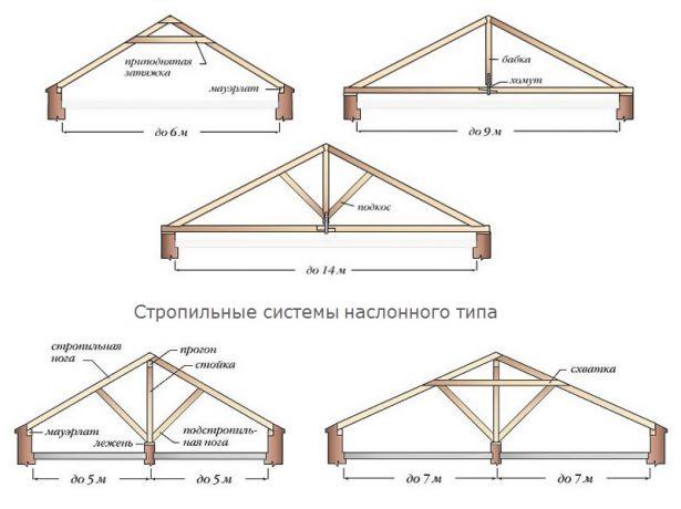Виды стропильных систем двускатной крыши