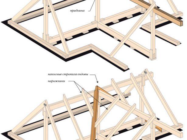 Стропильная система четырёхскатной многощипцовой крыши