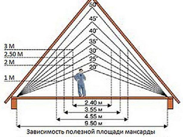 Выбор высоты конька вальмовой крыши