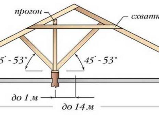Крыша со смещённой подпорной стеной