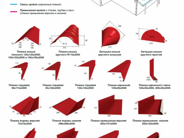 Доборные элементы вальмовой крыши