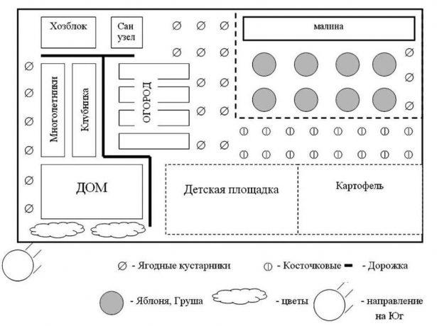 Схема дачного участка