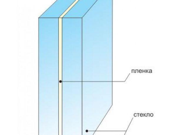 Структура триплекса