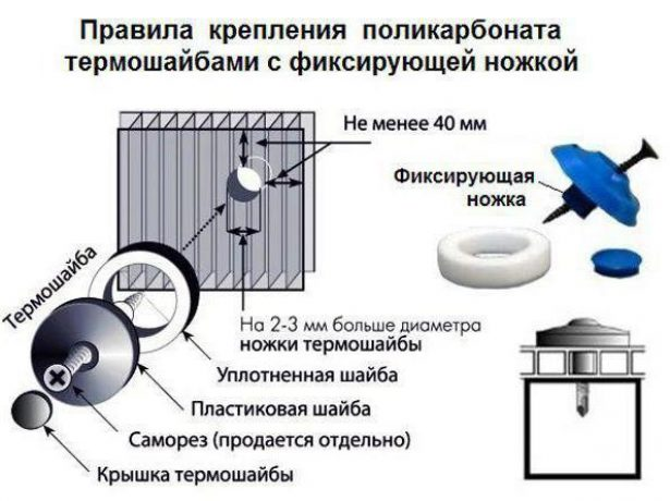 Крепление поликарбоната через термошайбы