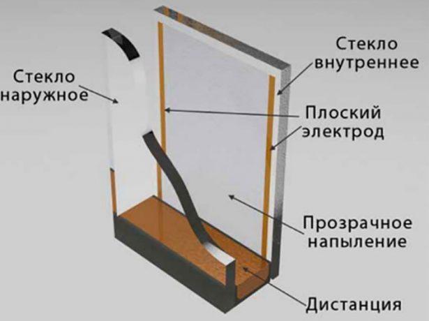 Обогреваемый стеклопакет