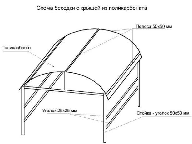 Конструкция беседки с крышей из поликарбоната