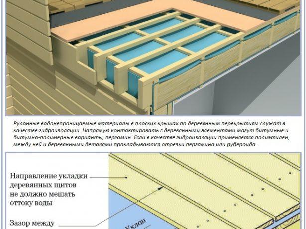 Схема устройства плоской крыши по деревянным перекрытиям