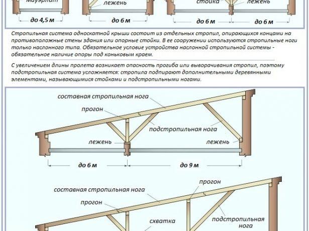 Схема стропильной системы плоской крыши