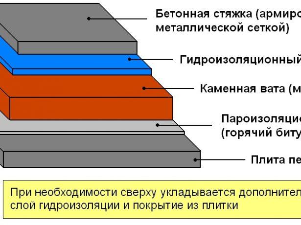 Схема традиционного кровельного пирога